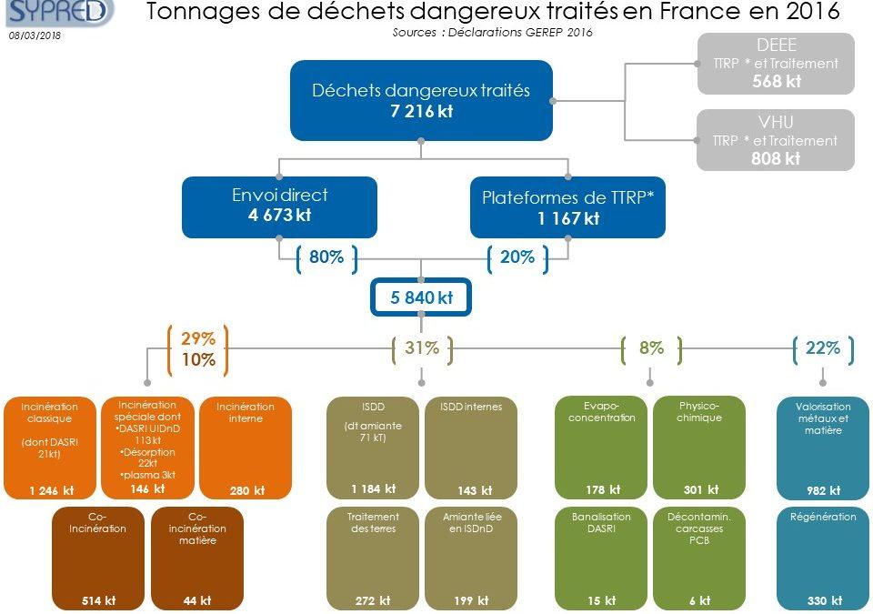 Le SYPRED publie le panorama français 2016 des déchets dangereux